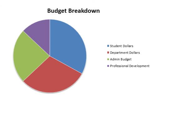 Breakdown+of+School+Budget