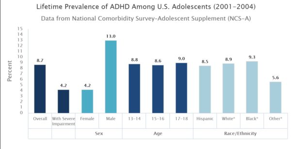 The chart shows the percentages of ADHD in adolescents based on gender, age, and race. For more statistics, you can visit the National Institute of Mental Health website.